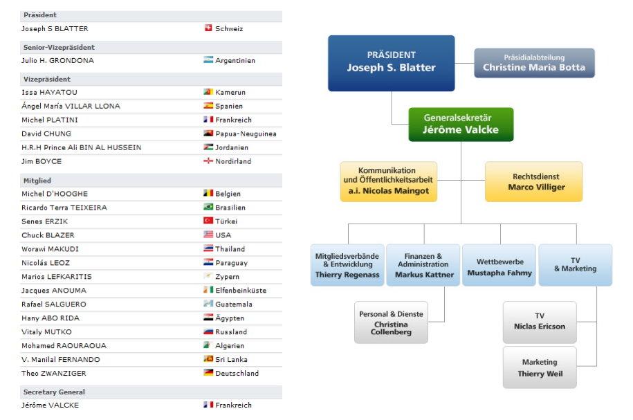 Die Organisation der FIFA by Alexander Lehenrt on Prezi