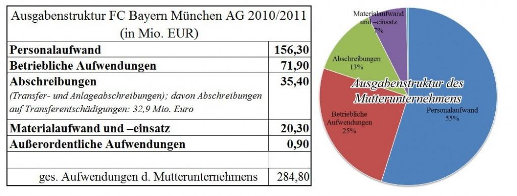 Abb27 Ausgabenstruktur FC Bayern München AG Mutterunternehmen 1024x388 FC Bayern AG   Bayerischer Superclub (1/3)