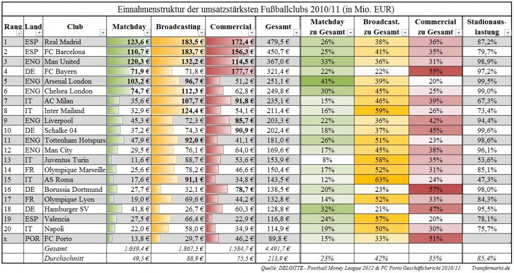 Abb30 Einnahmestruktur der umsatzstärksten Fußballclubs 1024x545 Europas Fußballelite   Einnahmen & Lohnkosten der Fußballclubs (1/3)