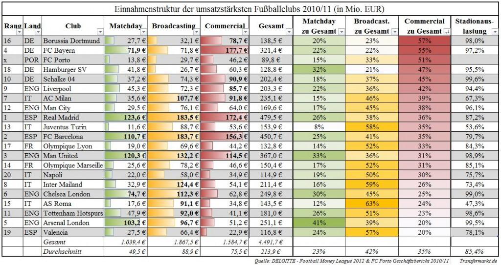 Abb31 Einnahmestruktur der umsatzstärksten Fußballclubs Sort. Commercial Prozent 1024x543 Europas Fußballelite   Einnahmen & Lohnkosten der Fußballclubs (1/3)