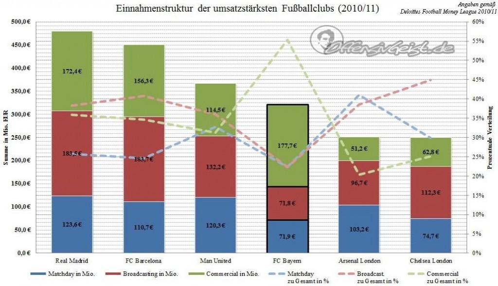 Einnahmenstruktur der umsatzstärksten Fußballclubs 2010 111 1024x588 FC Bayern AG   Bayerischer Superclub (1/3)