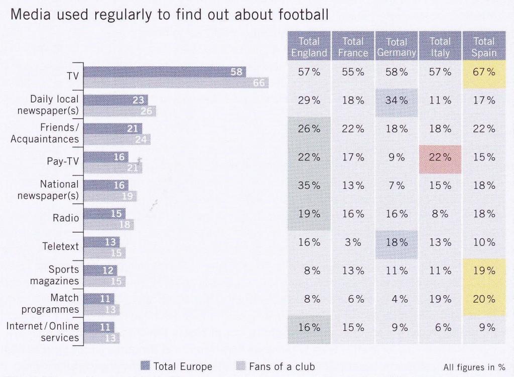 Verwendete Medien zur Informationsbeschaffung Fußball / Quelle: Schnabel, 2009, S. 20.
