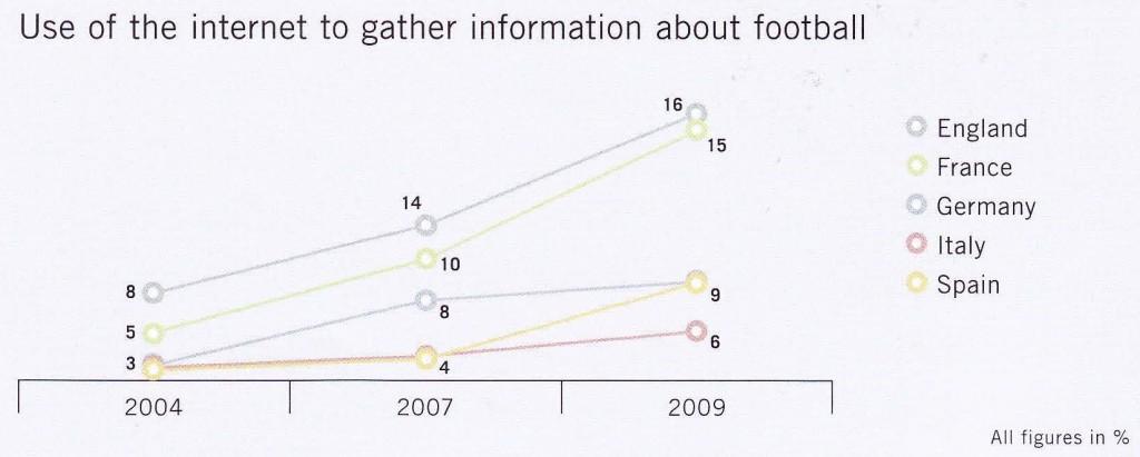 Nutzung Internet zur Informationsbeschaffung Fußball / Quelle: Schnabel, 2009, S. 20.