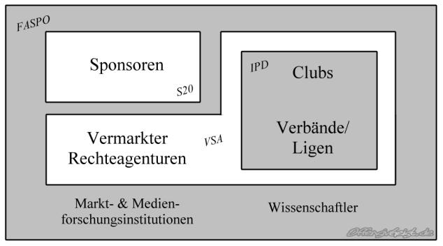 Interessensvertretungen bezüglich Sportsponsoring