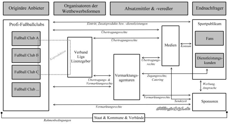 Interaktionsmodell der Branchenkräfte / Quelle: eigene Darstellung, nach Dörnemann, 2002, S. 153.