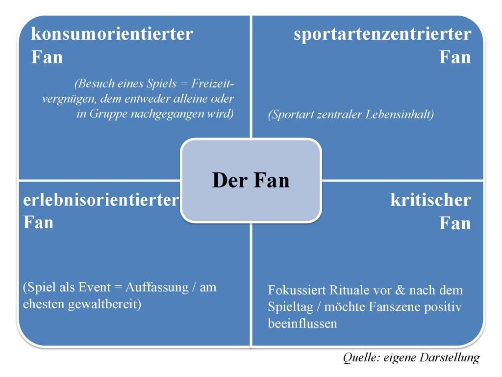 Fan Kategorisierung