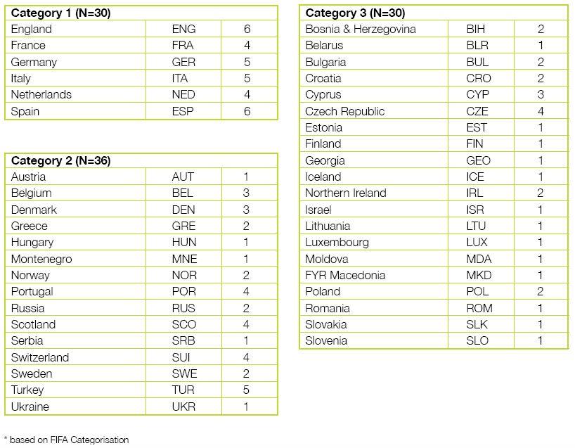Länder der Untersuchungsgegenstände ECA Report