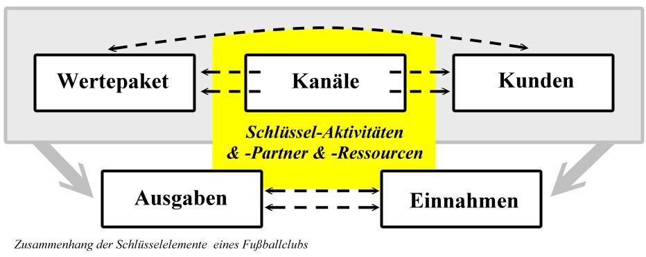 01 - Schlüsselemente Geschäftsmodell Fußballclub Zusammenhang