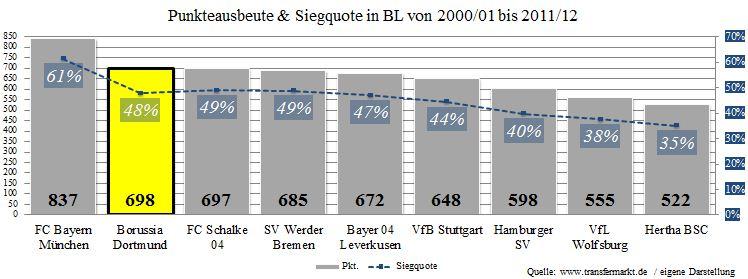 04 - sportliche Bilanz BVB