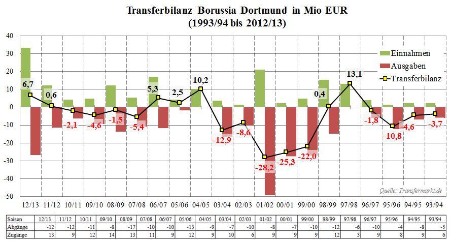 07 - Transferbilanz BVB 93 bis 13