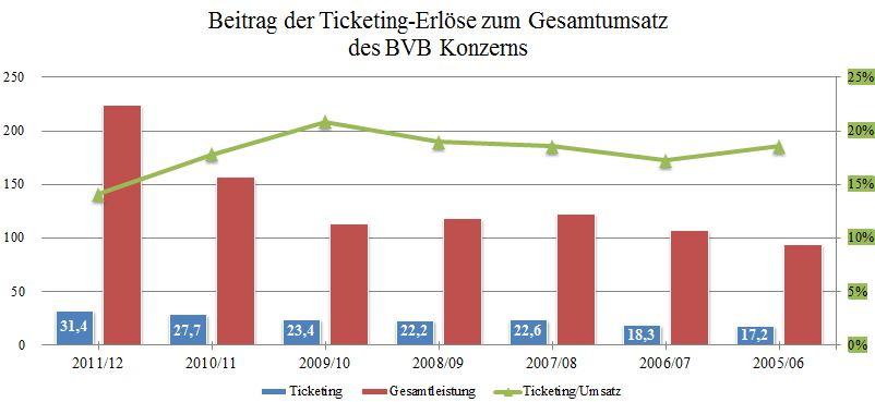 10 - Beitrag der Ticketing-Erlöse zum Umsatz BVB