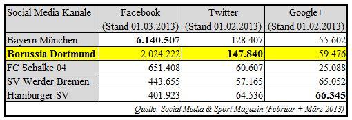 16 - Social Media - BVB im Vergleich