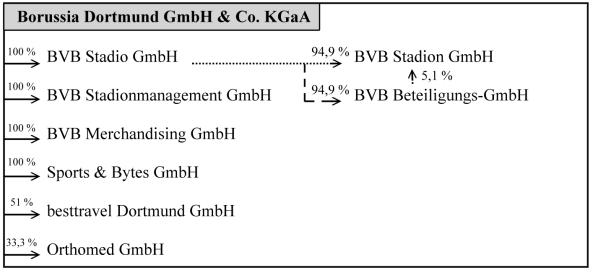 02 - BVB Konzernstruktur
