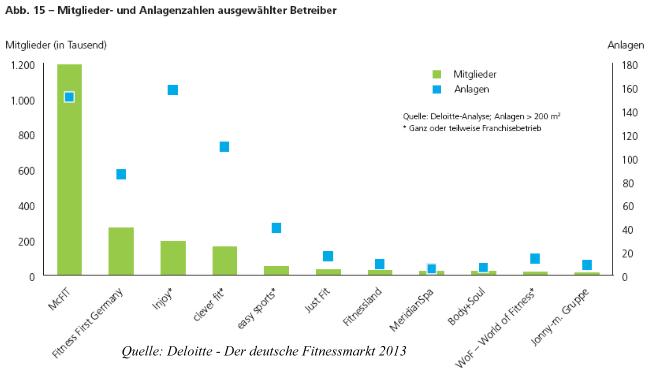 Mitglieder- & Anlagenzahl Kettenbetriebe