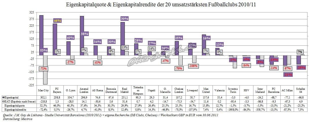 Eigenkapitalquote & Eigenkapitalrendite der 20 umsatzstärksten FußballclubsFußballclubs