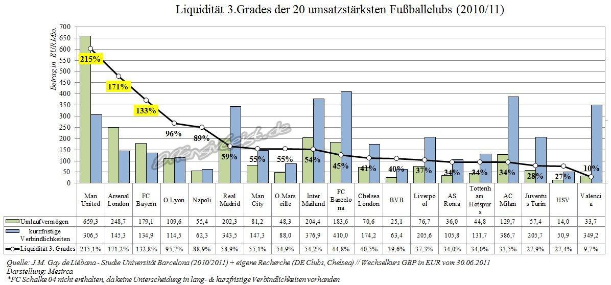 10 - Liquidität 3.Grades der 20 umsatzstärksten Fußballclubs