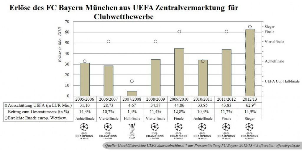 04 - Erlöse aus Zentralvermarktung UEFA + Abschneiden in Wettbewerb