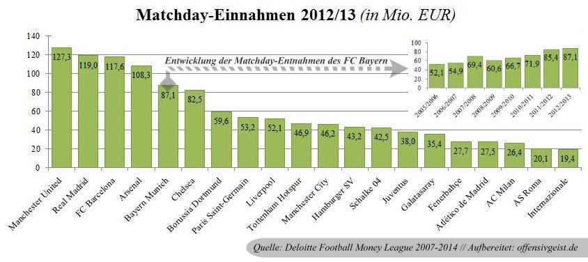 06 - Matchday EInnahmen FML 2007-2014 des FC Bayern + Vergleich FML 2014_2