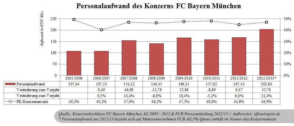 12 - Personalaufwand FCBayern AG