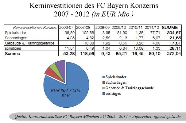 15 - Kerninvestitionen des FC Bayern Konzerns 2007 - 2012