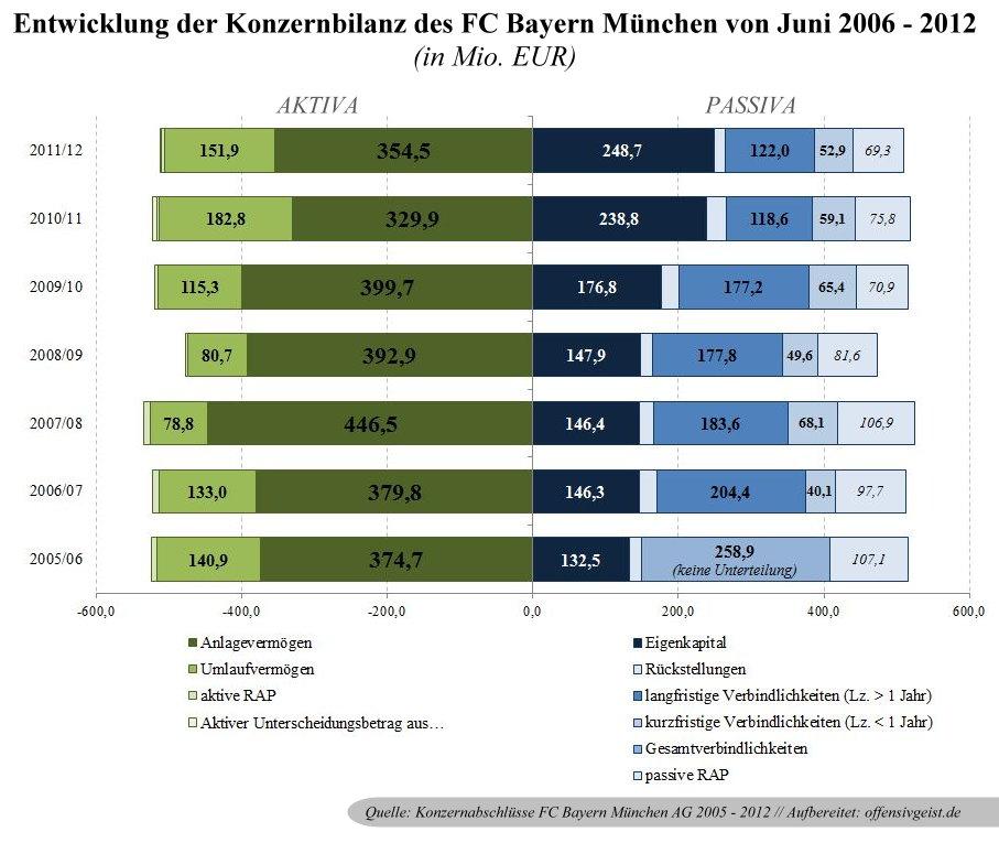 17 - Entwicklung der Konzernbilanz des FC Bayern München 2006 - 2012