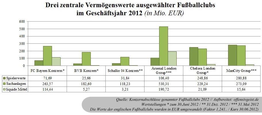 20 - 3 zentrale VW ausgewählter Fußballclubs