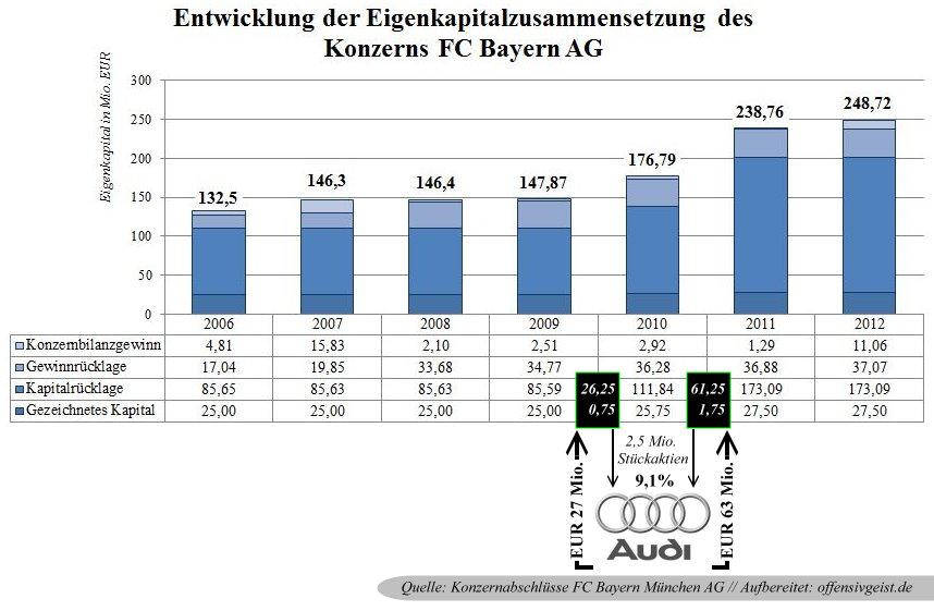 22 - Eigenkapital der FC Bayern AG Entwicklung und Zusammensetzung