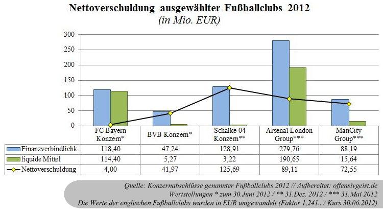 24 - Nettoverschuldung ausgewählter Fußballclubs 2012
