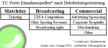 Einnahmequellen FC Porto nach Deloittekategorisierung