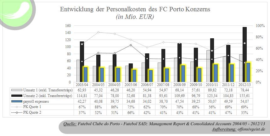 Die Personalkosten des FC Porto Konzern