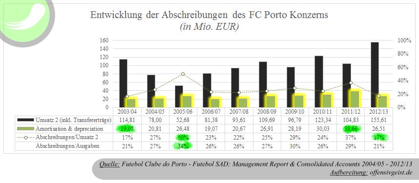 Entwicklung der Abschreibungen des FC Porto Konzern