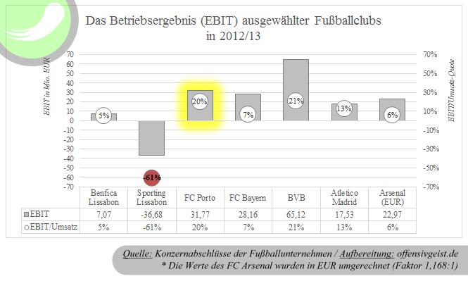Der Gewinn vor Zinsen und Steuern (EBIT) ausgewählter Fußballclubs in 2012/13
