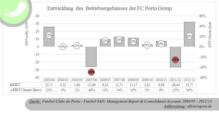 Entwicklung des EBIT - Das Betreibsergebnis EBIT der FC Porto Group  2003 bis 2013