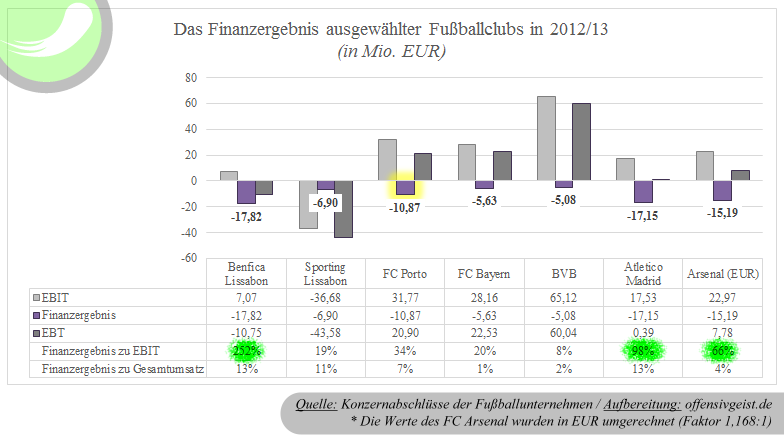 Das Finanzergebnis ausgewählter Fußballclubs 2012_13