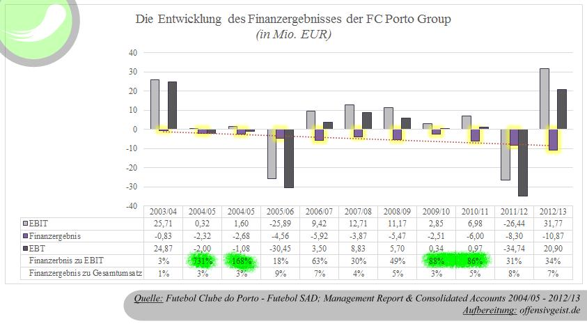 Entwicklung des Finanzergebnisses der FC Porto Group