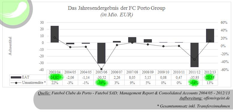Entwicklung des Jahresendergebnis der FC Porto Group