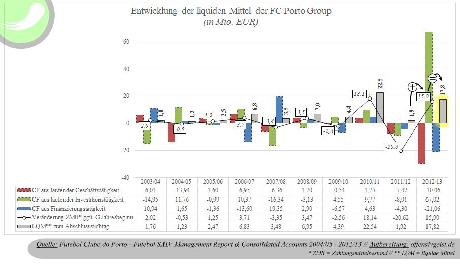 Die Entwicklung der liquiden Mittel der FC Porto Group. Wie viel Cash hat der Fußballclub