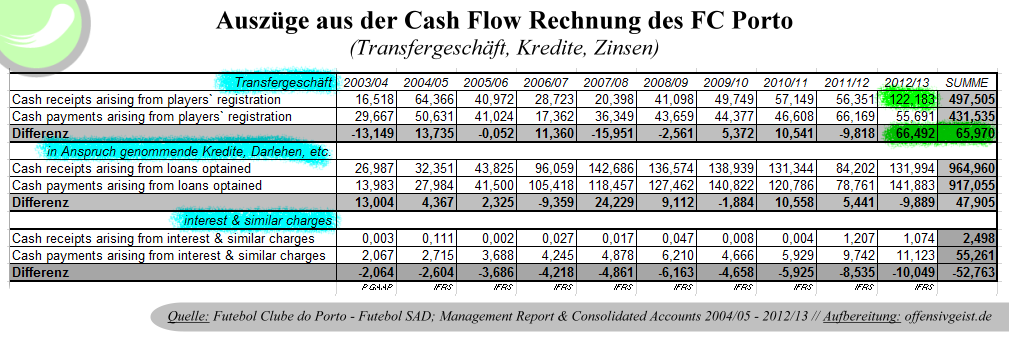 Auszüge aus der Cash Flow Rechnung des FC Porto, Transfergeschäft, Kredite & Zinszahlungen