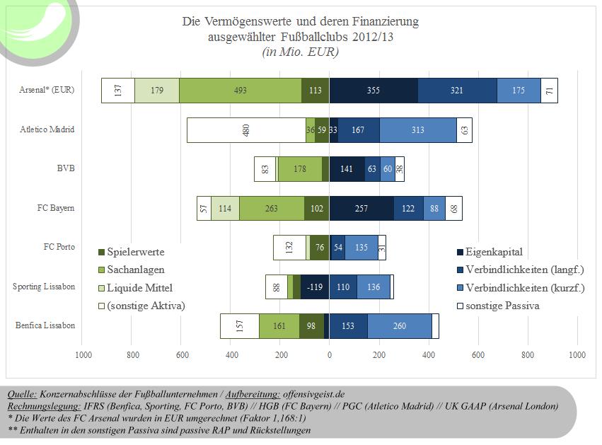 Vermögenswerte und deren Finanzierung ausgewählter FCs 2012/13