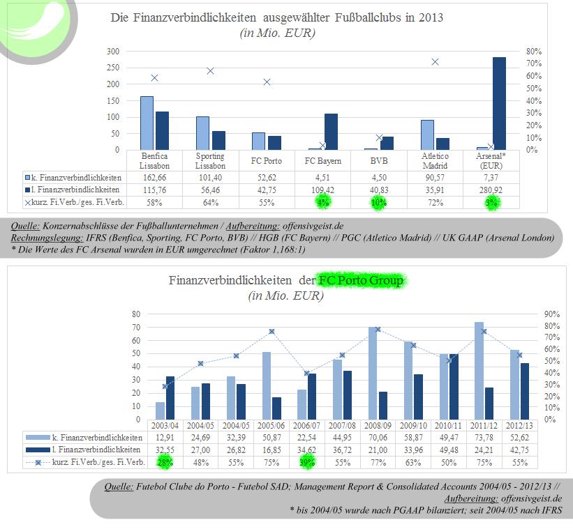Die Die Finanzverbindlichkeiten ausgewählter Fußballclubs 2012/2013 & des FC Porto