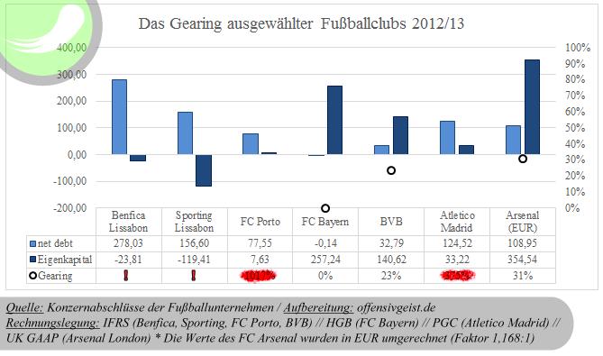 Das Gearing ausgewählter Fußballclubs 201213