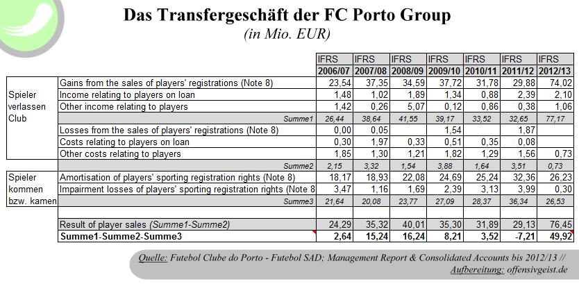 Das Transfergeschäft des FC Porto