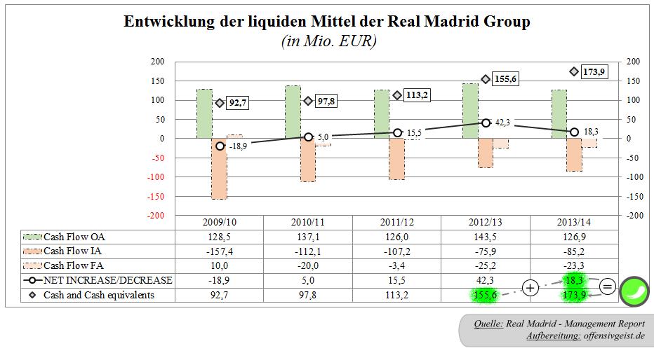 24 - Cash Flow Rechnung Real Madrid Group - Reals Bestand an Zahlungsmitteln, liquide Mittel, Cashbestand, Festgeldkonto
