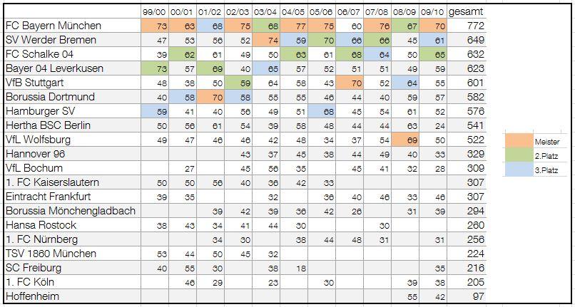 tabelle der bundesliga