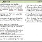 Chancen und Risiken der FC Bayern München AG