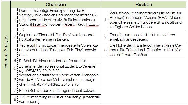 Wettbewerbs- & SWOT-Analyse der FC Bayern München AG