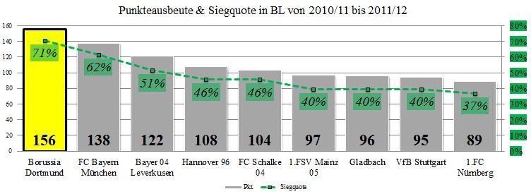 05 - sportlicher Erfolg (2010 bis 2012)