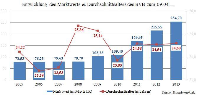 06 - Entwicklung des Marktwerts und Durchschnittsalters BVB