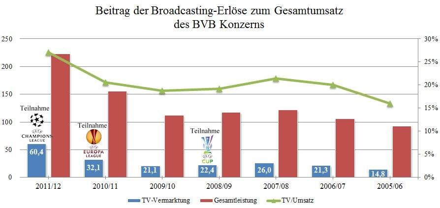 11 - Beitrag der Broadcasting-Erlöse zum Umsatz BVB1