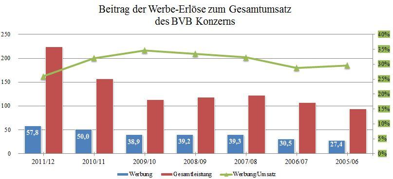 12 - Beitrag der Werbe-Erlöse zum Umsatz BVB